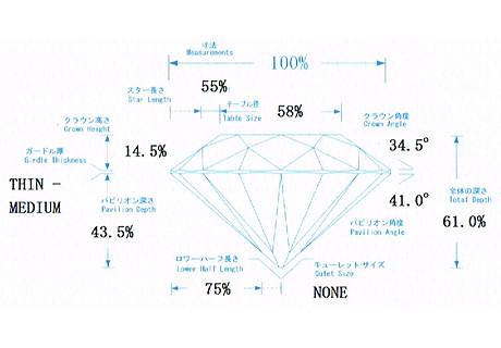 ダイヤモンドのプロモーション分析