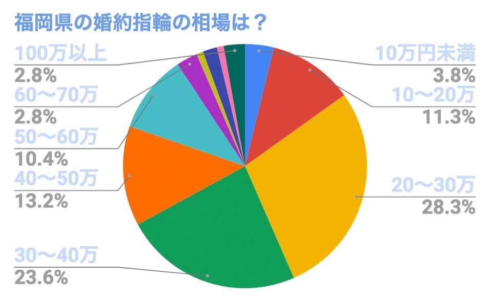 福岡県の婚約指輪 購入価格の分布